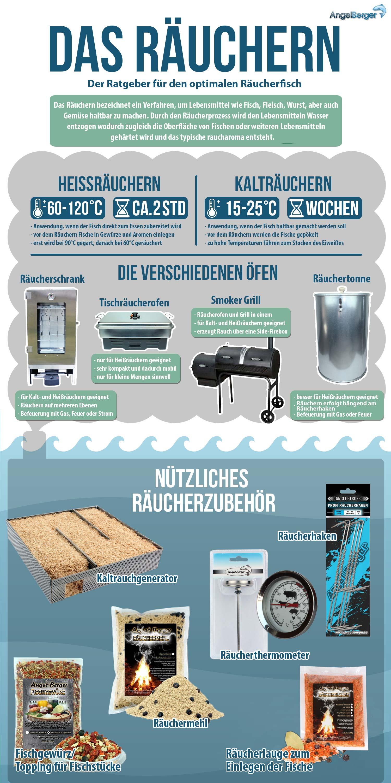 Smoker DAM Deluxe Fischgew/ürz R/äuchergew/ürz Edelstahl R/äuchermehl DAM Tischr/äucherofen Set 1